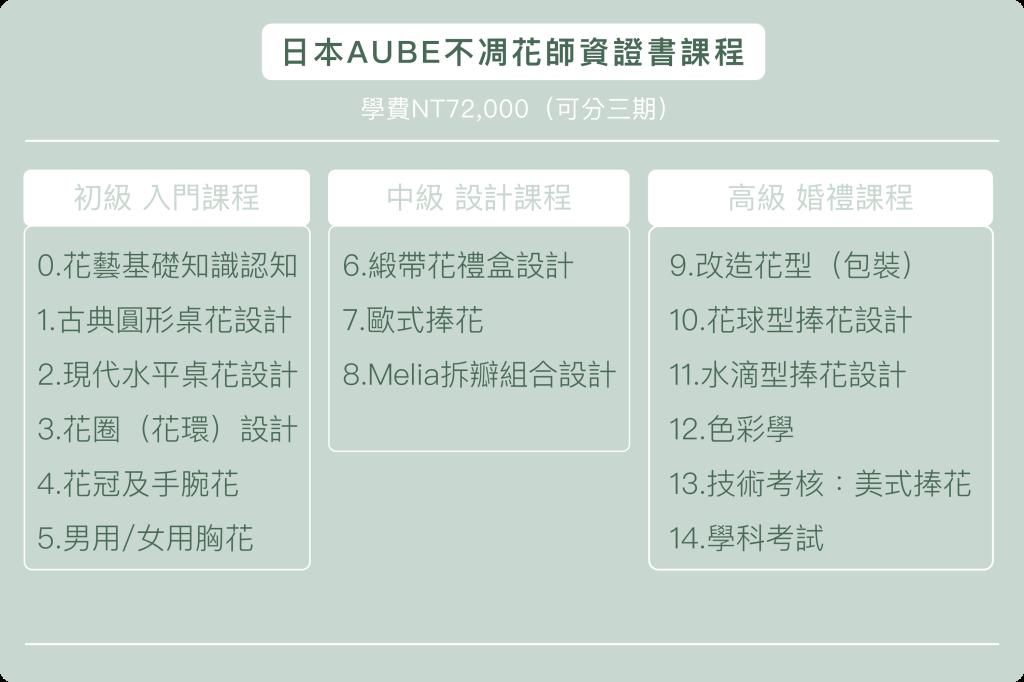 日本AUBE不凋花證照課程、花藝證照種類、花藝證照比較、花藝證照課程、花藝證照費用